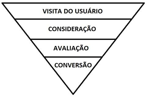 Pirâmide invertida Usabilidade