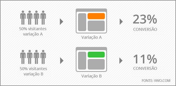 Saiba o que é teste A/B e como usá-lo em seu e-commerce