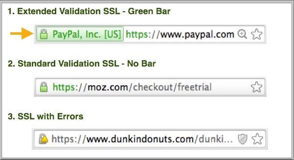 Implementar SSL com Segurança