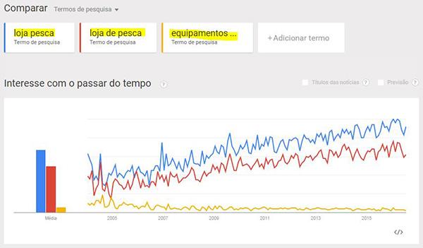 Google Trends para SEO para lojas virtuais