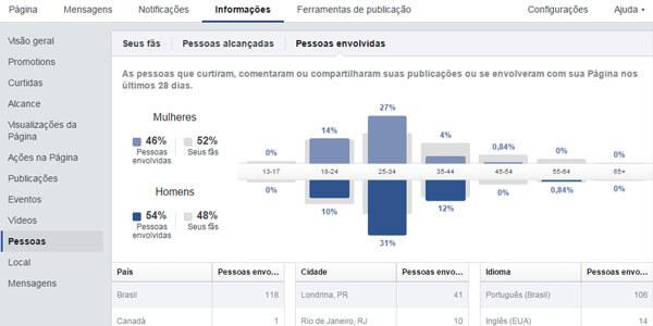 Veja como aumentar o alcance orgânico no Facebook